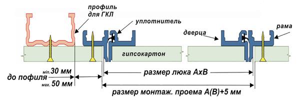 Инструкция-схема установки и монтажу люков под покраску Планшет-Уголок
